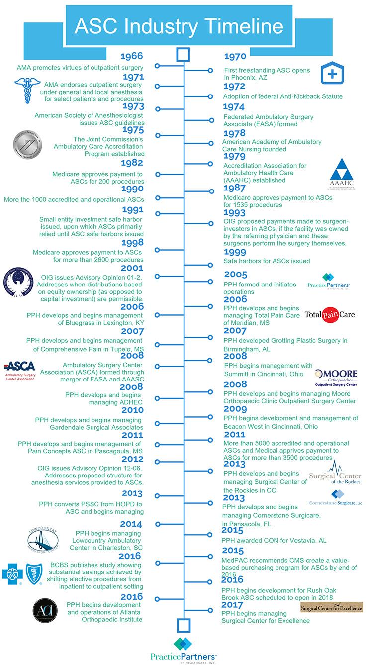 ASC-Timeline-Final-740px